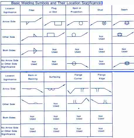 Welding Symbol Guide Charts And Types