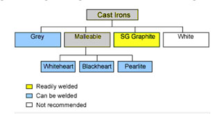 weldability of cast iron