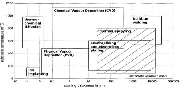 Coating Process Comparison Diagram