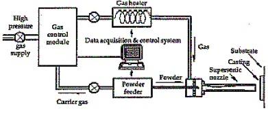 Cold Spray Welding Process Diagram