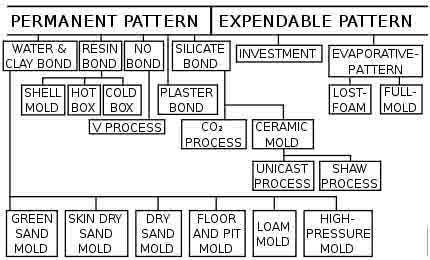 Expendable Mold Processes