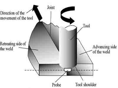 friction welding diagram    friction    weld process weld guru     friction    weld process weld guru