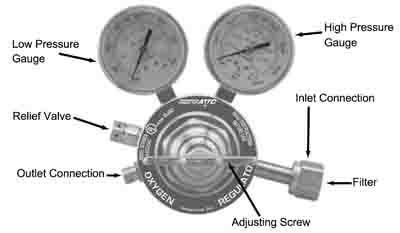 fuel pressure regulator diagram fuel pressure regulator videos, welding setup and leak detection pressure regulator diagram at virtualis.co