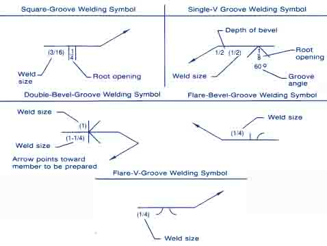 Symbols For Groove Welds Diagrams And Descriptions