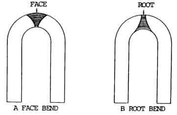 Guided Bend Test Specimens