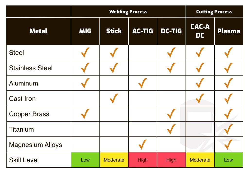 how to choose a welder chart