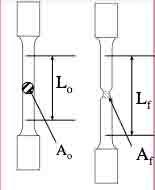 Metal Ductility - AR% and ER%