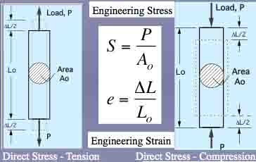 Examples of Direct Stress on Metal
