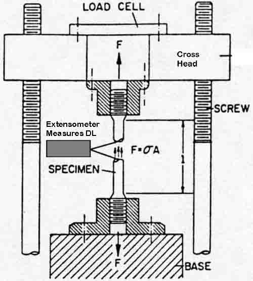 Typical Universal Testing Machine