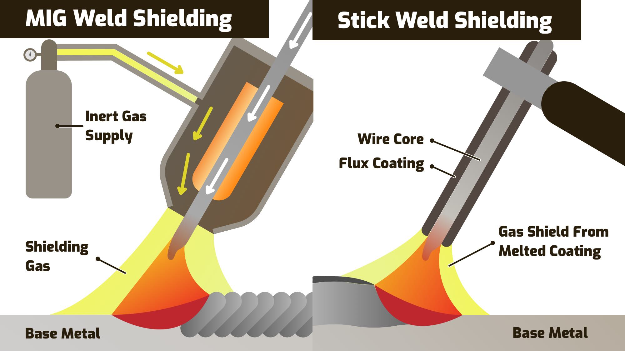 Shielding differences between MIG & Stick