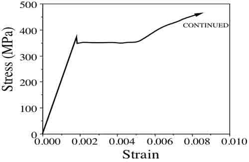 Modulus of Elasticity Stiffness, Stress and Strain Chart