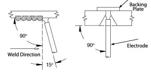 Overhead Groove Joint Diagram