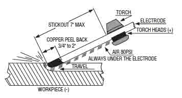 Principles of Air Carbon Arc Cutting Diagram