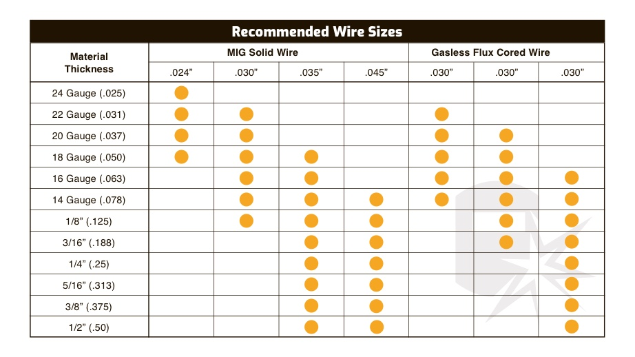 Recommended Wire Size Chart