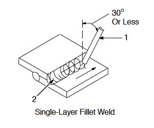 Single layer fillet weld