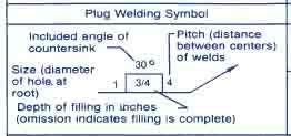 Slot or Plug Welding Symbol