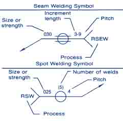 Spot and Seam Weld Symbols