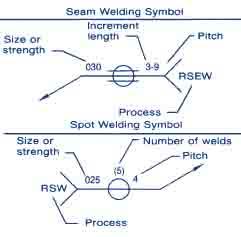 resistance spot weld symbol and seam symbol diagram and description welding plans spot and seam weld symbols