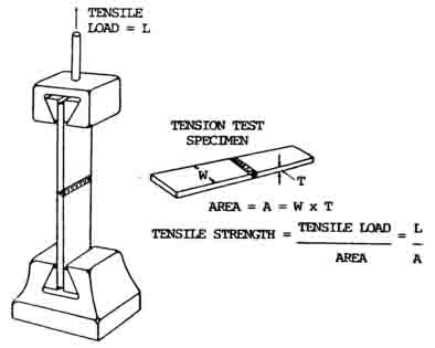 Physical Weld Testing Guide Destructive And