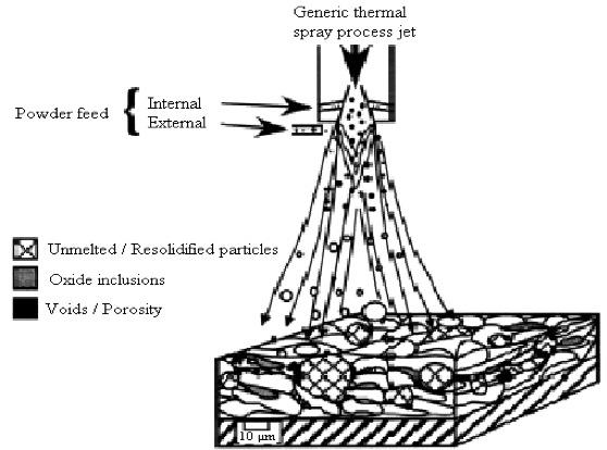 Thermal Spray Welding Process Illustration