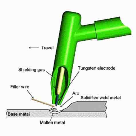 tig equipment (gtaw) and welding supplies tip tig welder diagrams