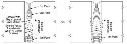 Multi-Pass Vertical Weld Diagram