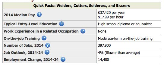 2014 Welders, Cutters, Solderers Occupational Outlook - Bureau of ...