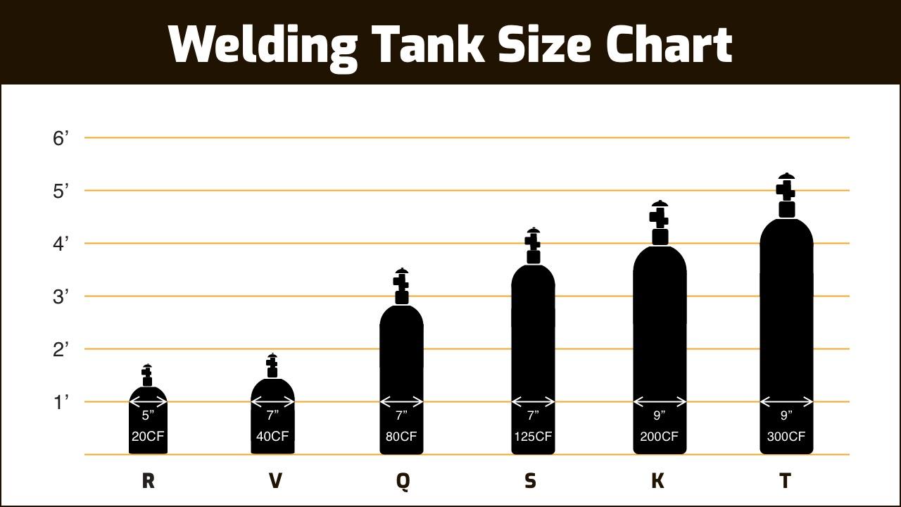 Gas tank size chart