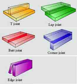welding terminology definitions and abbreviations. Black Bedroom Furniture Sets. Home Design Ideas