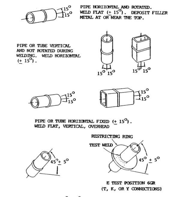 pipe welding positions diagram